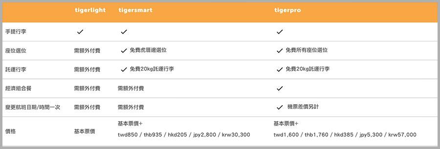 台灣虎航 座位價位